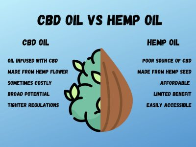 infographic cbd oil vs hemp oil